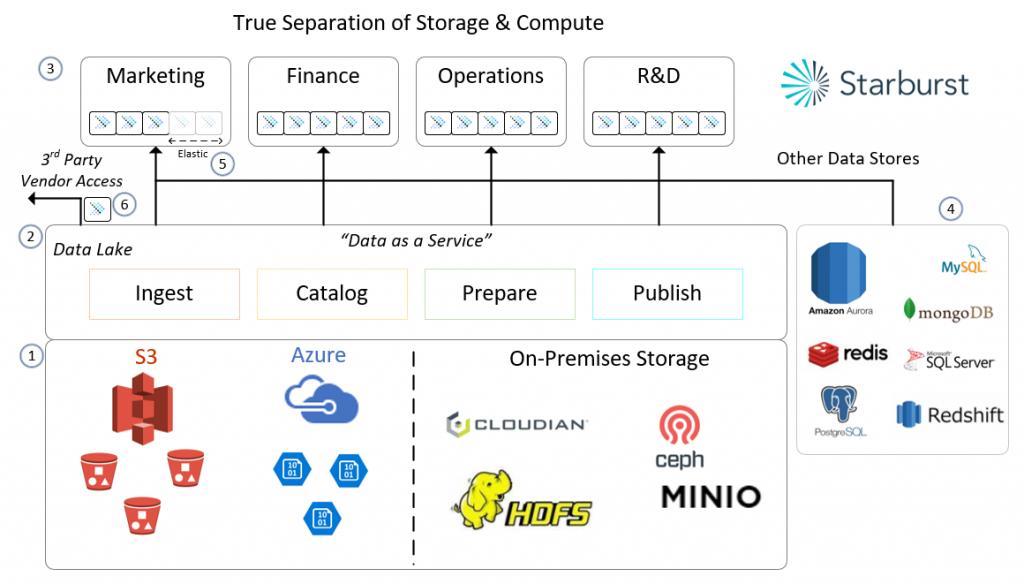 Storage & Compute Architecture