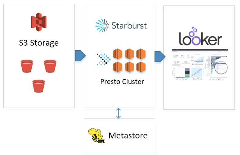 Querying data in S3 using Presto and Looker – Starburst Data