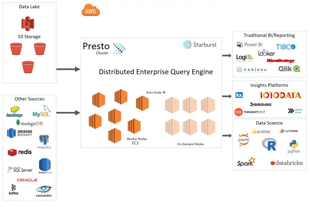 Presto AWS SQL-on-anything