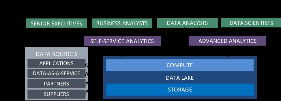 Data Lake Architecture diagram 451 research presto