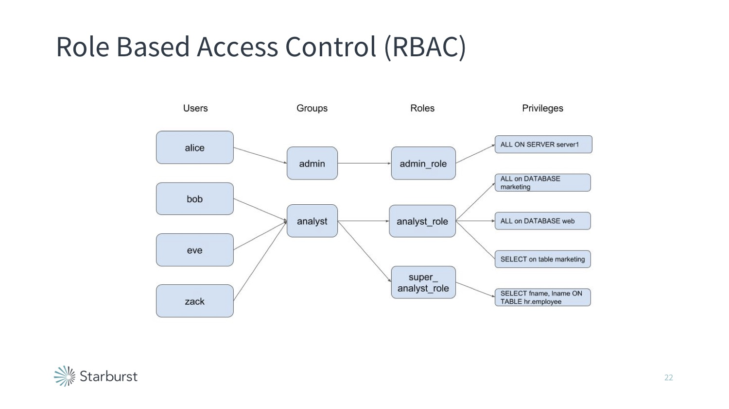 Presto Role-based Access Controls (RBAC)