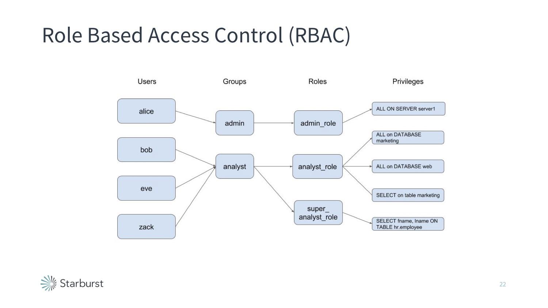 Presto Role-based Access Controls (RBAC)