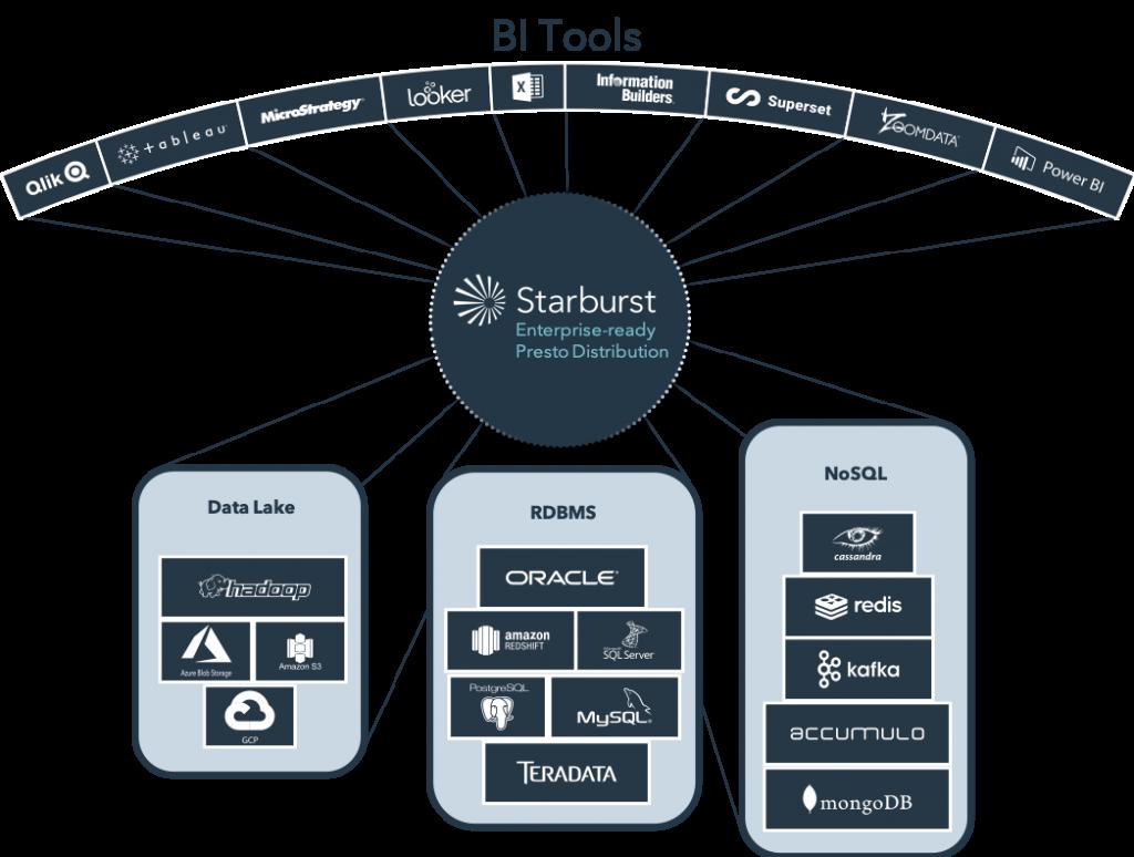 Contact Sales Landing Page – Starburst Data