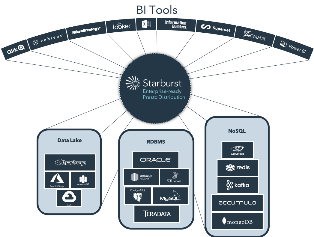 Starburst Presto Consumption Layer