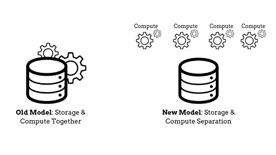 Storage & Compute Separation