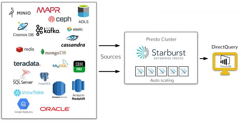 Starburst Presto Power BI Data Source Connector