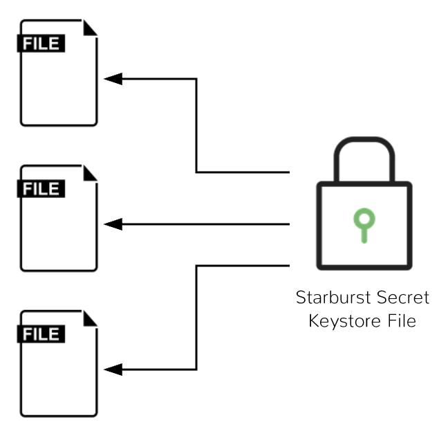 Starburst Secrets Architecture Graphic