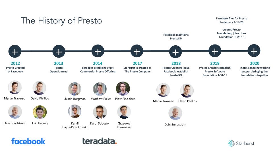 The History of Presto